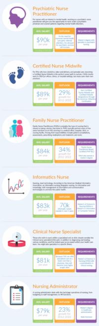 Nursing-salary-infographic (2)